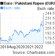 Euro to Pakistani Rupee (EUR/PKR) 3 years forex chart, featured image