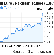 Euro to Pakistani Rupee (EUR/PKR) 5 years forex chart, featured image