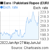 Euro to Pakistani Rupee (EUR/PKR) 6 months forex chart, featured image