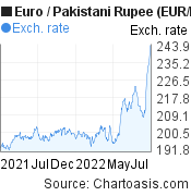 Euro to Pakistani Rupee (EUR/PKR) forex chart, featured image