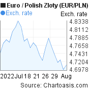 Euro to Polish Zloty (EUR/PLN) 1 month forex chart, featured image