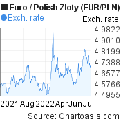 Euro to Polish Zloty (EUR/PLN) 1 year forex chart, featured image