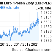 Euro to Polish Zloty (EUR/PLN) 10 years forex chart, featured image