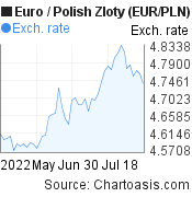 Euro to Polish Zloty (EUR/PLN) 2 months forex chart, featured image