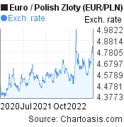 Euro to Polish Zloty (EUR/PLN) 2 years forex chart, featured image