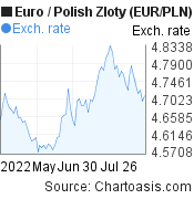 Euro to Polish Zloty (EUR/PLN) 3 months forex chart, featured image