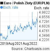 Euro to Polish Zloty (EUR/PLN) 3 years forex chart, featured image