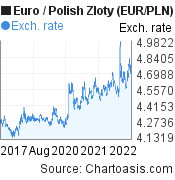 Euro to Polish Zloty (EUR/PLN) 5 years forex chart, featured image
