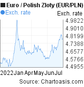 Euro to Polish Zloty (EUR/PLN) 6 months forex chart, featured image