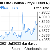 Euro to Polish Zloty (EUR/PLN) forex chart, featured image