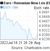 Euro to Romanian New Leu (EUR/RON) 1 month forex chart, featured image