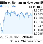 Euro to Romanian New Leu (EUR/RON) 1 year forex chart, featured image