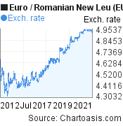 Euro to Romanian New Leu (EUR/RON) 10 years forex chart, featured image