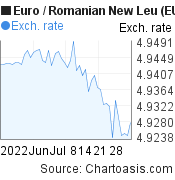 Euro to Romanian New Leu (EUR/RON) 2 months forex chart, featured image