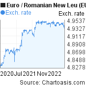 Euro to Romanian New Leu (EUR/RON) 2 years forex chart, featured image
