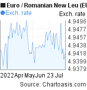 Euro to Romanian New Leu (EUR/RON) 3 months forex chart, featured image