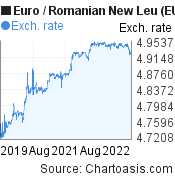 Euro to Romanian New Leu (EUR/RON) 3 years forex chart, featured image