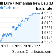 Euro to Romanian New Leu (EUR/RON) 5 years forex chart, featured image