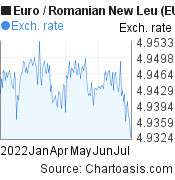 Euro to Romanian New Leu (EUR/RON) 6 months forex chart, featured image