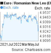 Euro to Romanian New Leu (EUR/RON) forex chart, featured image
