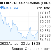 Euro to Russian Rouble (EUR/RUB) 3 months forex chart, featured image