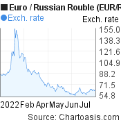 Euro to Russian Rouble (EUR/RUB) 6 months forex chart, featured image