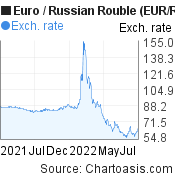 Euro to Russian Rouble (EUR/RUB) forex chart, featured image