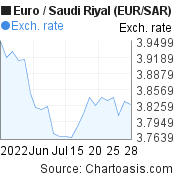 Euro to Saudi Riyal (EUR/SAR) 1 month forex chart, featured image
