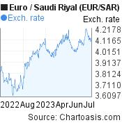 Euro to Saudi Riyal (EUR/SAR) 1 year forex chart, featured image