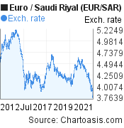 Euro to Saudi Riyal (EUR/SAR) 10 years forex chart, featured image