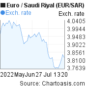 Euro to Saudi Riyal (EUR/SAR) 2 months forex chart, featured image