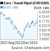 Euro to Saudi Riyal (EUR/SAR) 2 years forex chart, featured image
