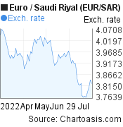 Euro to Saudi Riyal (EUR/SAR) 3 months forex chart, featured image