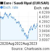 Euro to Saudi Riyal (EUR/SAR) 3 years forex chart, featured image
