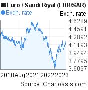 Euro to Saudi Riyal (EUR/SAR) 5 years forex chart, featured image