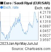 Euro to Saudi Riyal (EUR/SAR) 6 months forex chart, featured image