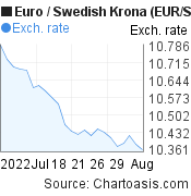 Euro to Swedish Krona (EUR/SEK) 1 month forex chart, featured image