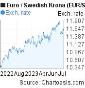 Euro to Swedish Krona (EUR/SEK) 1 year forex chart, featured image