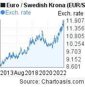 Euro to Swedish Krona (EUR/SEK) 10 years forex chart, featured image