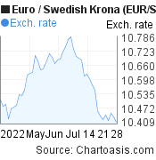Euro to Swedish Krona (EUR/SEK) 2 months forex chart, featured image