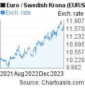 Euro to Swedish Krona (EUR/SEK) 2 years forex chart, featured image