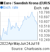 Euro to Swedish Krona (EUR/SEK) 3 months forex chart, featured image