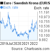 Euro to Swedish Krona (EUR/SEK) 3 years forex chart, featured image