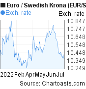 Euro to Swedish Krona (EUR/SEK) 6 months forex chart, featured image