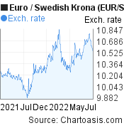 Euro to Swedish Krona (EUR/SEK) forex chart, featured image