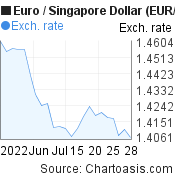 Euro to Singapore Dollar (EUR/SGD) 1 month forex chart, featured image