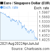 Euro to Singapore Dollar (EUR/SGD) 1 year forex chart, featured image