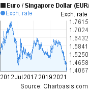 Euro to Singapore Dollar (EUR/SGD) 10 years forex chart, featured image