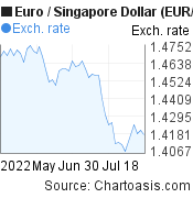 Euro to Singapore Dollar (EUR/SGD) 2 months forex chart, featured image