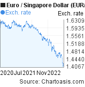 Euro to Singapore Dollar (EUR/SGD) 2 years forex chart, featured image